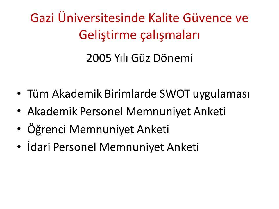 Gazi Üniversitesinde Kalite Güvence ve Geliştirme çalışmaları 2005 Yılı Güz Dönemi Tüm Akademik Birimlarde SWOT uygulaması Akademik Personel Memnuniyet Anketi Öğrenci Memnuniyet Anketi İdari Personel Memnuniyet Anketi