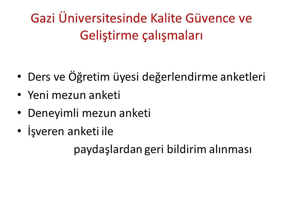 Gazi Üniversitesinde Kalite Güvence ve Geliştirme çalışmaları Ders ve Öğretim üyesi değerlendirme anketleri Yeni mezun anketi Deneyimli mezun anketi İşveren anketi ile paydaşlardan geri bildirim alınması