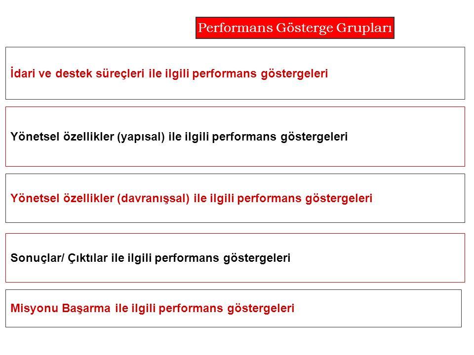İdari ve destek süreçleri ile ilgili performans göstergeleri Yönetsel özellikler (yapısal) ile ilgili performans göstergeleri Yönetsel özellikler (davranışsal) ile ilgili performans göstergeleri Sonuçlar/ Çıktılar ile ilgili performans göstergeleri Performans Gösterge Grupları Misyonu Başarma ile ilgili performans göstergeleri