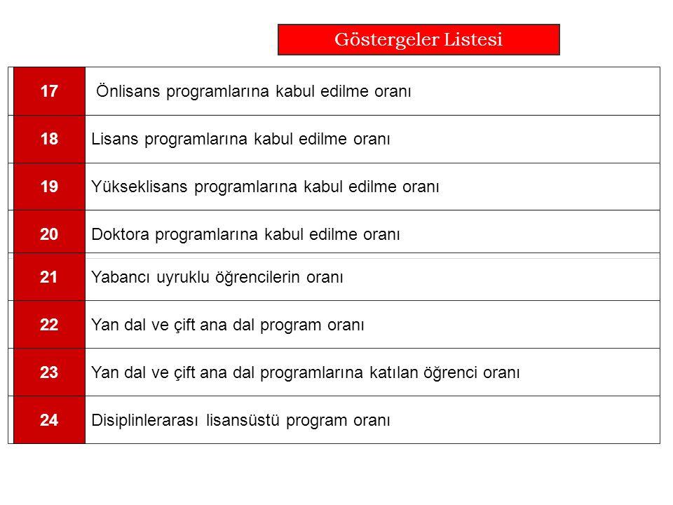Göstergeler Listesi Lisans programlarına kabul edilme oranı18 Yükseklisans programlarına kabul edilme oranı19 Önlisans programlarına kabul edilme oranı17 Doktora programlarına kabul edilme oranı20 Yabancı uyruklu öğrencilerin oranı21 Disiplinlerarası lisansüstü program oranı24 Yan dal ve çift ana dal program oranı22 Yan dal ve çift ana dal programlarına katılan öğrenci oranı23