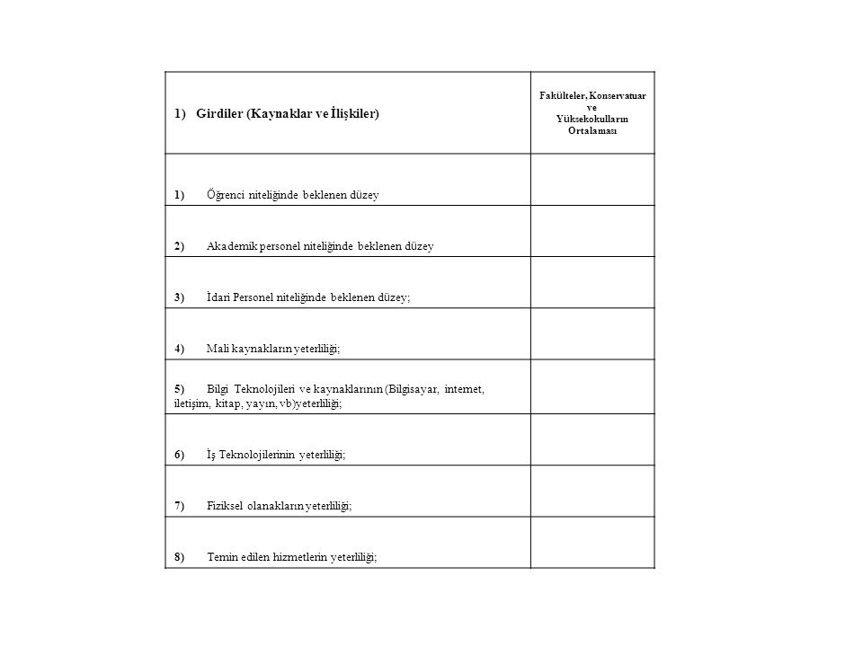 1) Girdiler (Kaynaklar ve İlişkiler) Fak ü lteler, Konservatuar ve Y ü ksekokulların Ortalaması 1) Ö ğrenci niteliğinde beklenen d ü zey 2)Akademik personel niteliğinde beklenen d ü zey 3)İdari Personel niteliğinde beklenen d ü zey; 4)Mali kaynakların yeterliliği; 5)Bilgi Teknolojileri ve kaynaklarının (Bilgisayar, internet, iletişim, kitap, yayın, vb)yeterliliği; 6)İş Teknolojilerinin yeterliliği; 7)Fiziksel olanakların yeterliliği; 8)Temin edilen hizmetlerin yeterliliği;