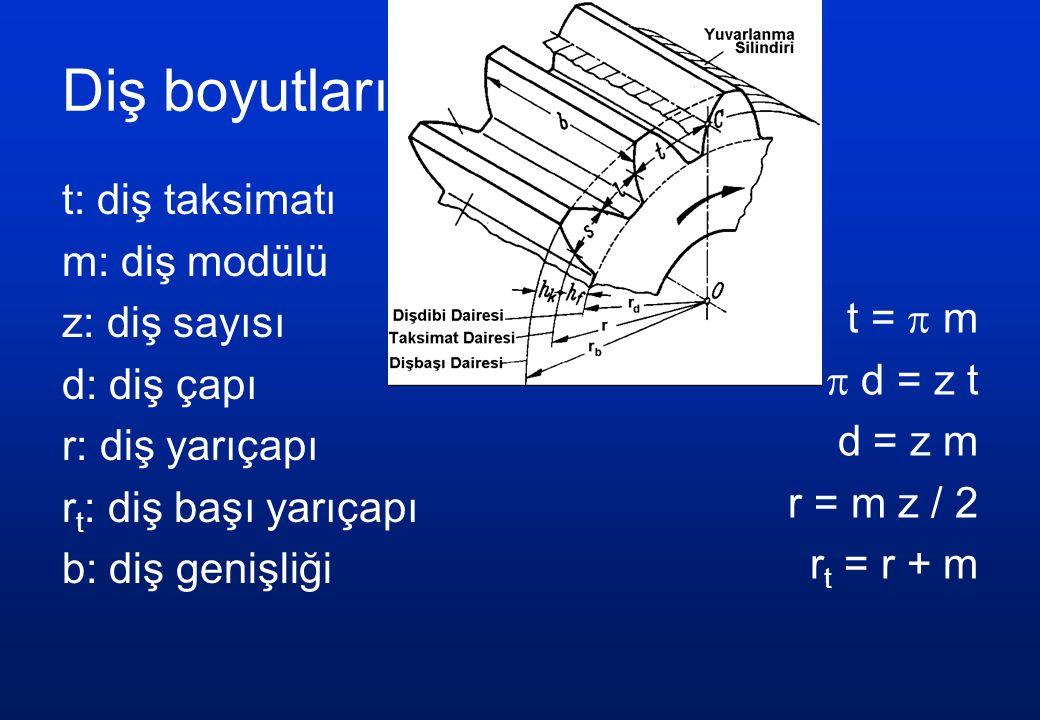 Diş boyutları t: diş taksimatı m: diş modülü z: diş sayısı d: diş çapı r: diş yarıçapı r t : diş başı yarıçapı b: diş genişliği t =  m  d = z t d = z m r = m z / 2 r t = r + m