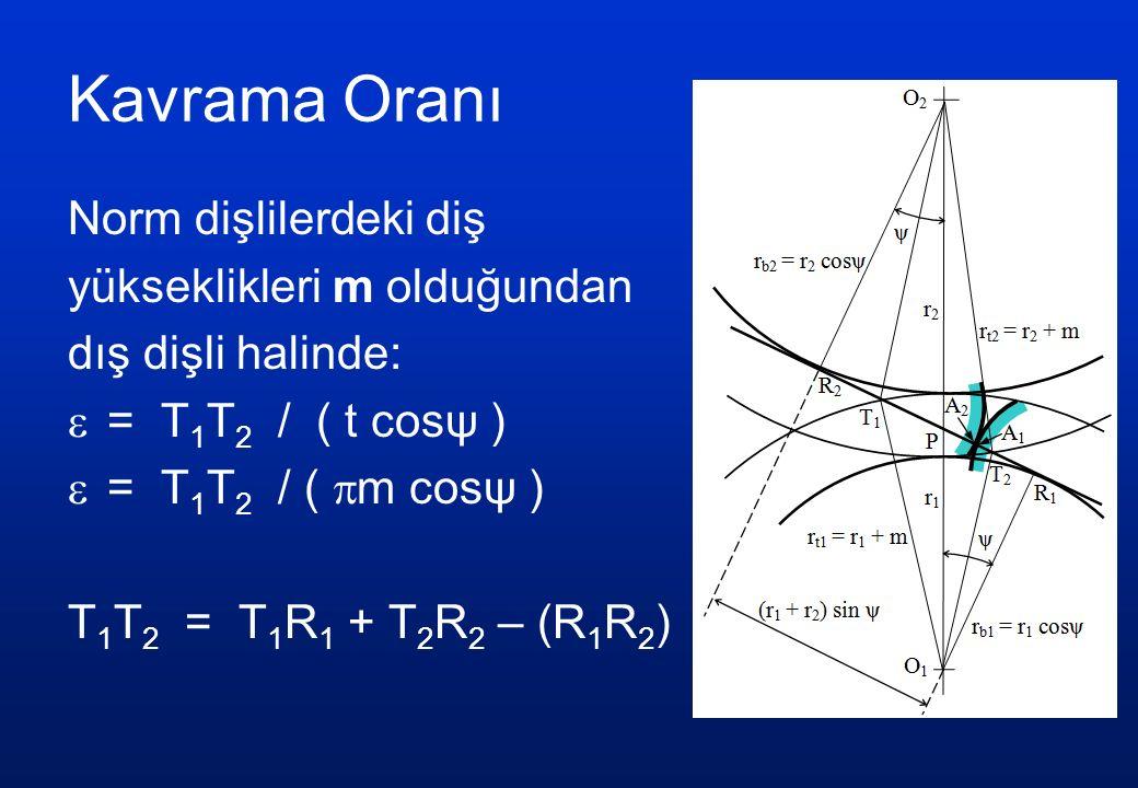 Kavrama Oranı Norm dişlilerdeki diş yükseklikleri m olduğundan dış dişli halinde:  = T 1 T 2 / ( t cosψ )  = T 1 T 2 / (  m cosψ ) T 1 T 2 = T 1 R 1 + T 2 R 2 – (R 1 R 2 )