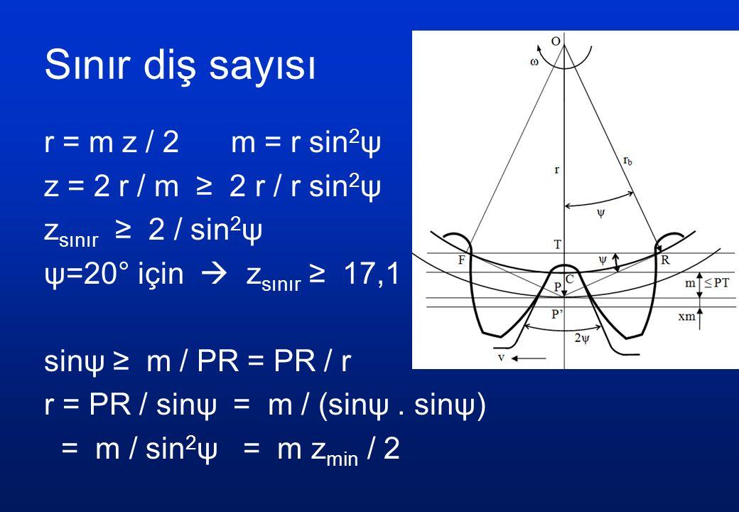 Sınır diş sayısı r = m z / 2 m = r sin 2 ψ z = 2 r / m ≥ 2 r / r sin 2 ψ z sınır ≥ 2 / sin 2 ψ ψ=20° için  z sınır ≥ 17,1 sinψ ≥ m / PR = PR / r r = PR / sinψ = m / (sinψ.
