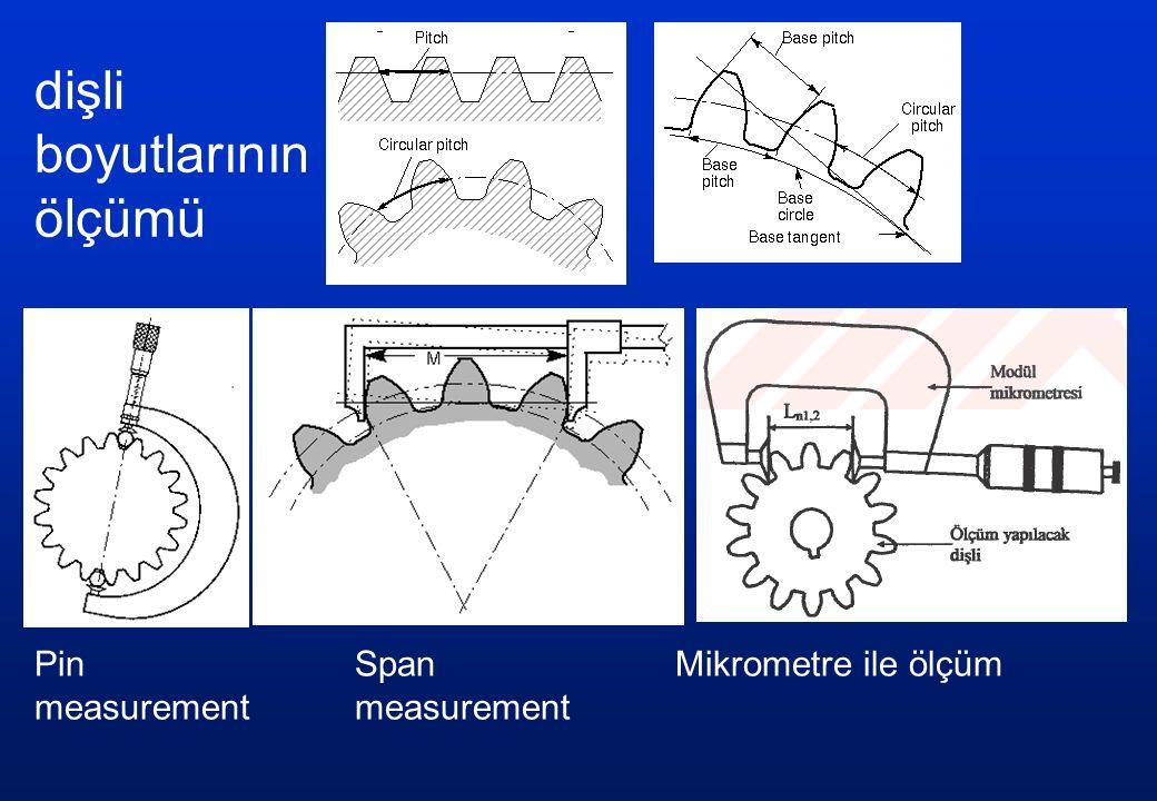 dişli boyutlarının ölçümü Pin SpanMikrometre ile ölçümmeasurement