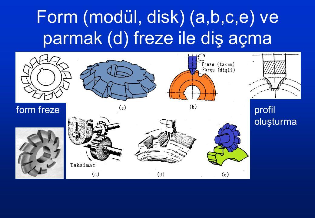 Form (modül, disk) (a,b,c,e) ve parmak (d) freze ile diş açma form frezeprofil oluşturma