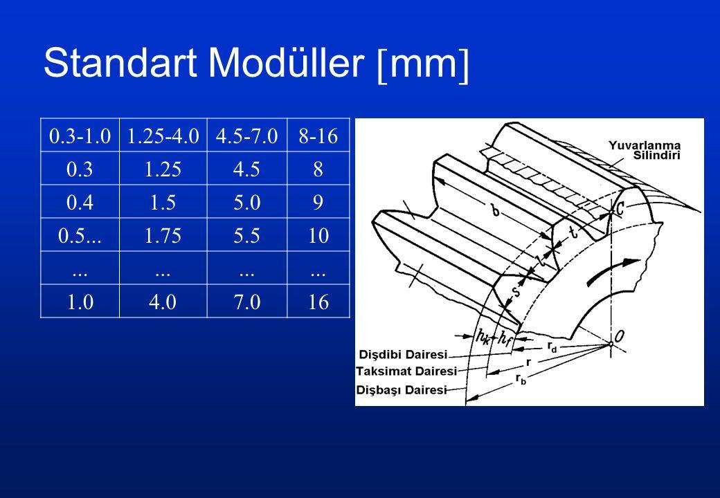 Standart Modüller  mm  0.3-1.01.25-4.04.5-7.08-16 0.31.254.58 0.41.55.09 0.5...1.755.510...