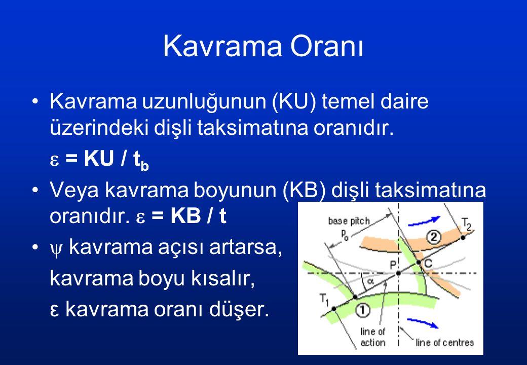 Kavrama Oranı Kavrama uzunluğunun (KU) temel daire üzerindeki dişli taksimatına oranıdır.