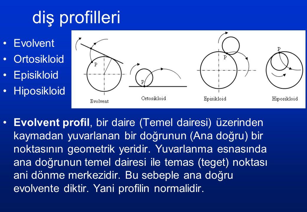 diş profilleri Evolvent Ortosikloid Episikloid Hiposikloid Evolvent profil, bir daire (Temel dairesi) üzerinden kaymadan yuvarlanan bir doğrunun (Ana doğru) bir noktasının geometrik yeridir.