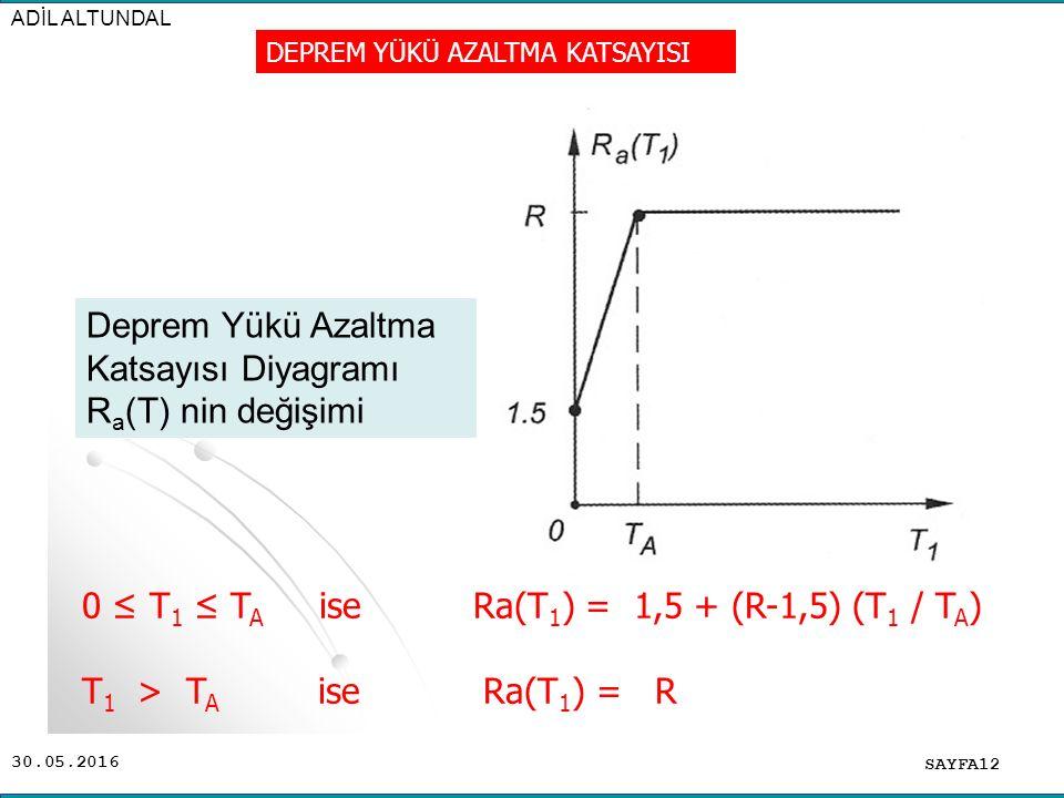 30.05.2016 ADİL ALTUNDAL SAYFA12 DEPREM YÜKÜ AZALTMA KATSAYISI 0 ≤ T 1 ≤ T A ise Ra(T 1 ) = 1,5 + (R-1,5) (T 1 / T A ) T 1 > T A ise Ra(T 1 ) = R Depr