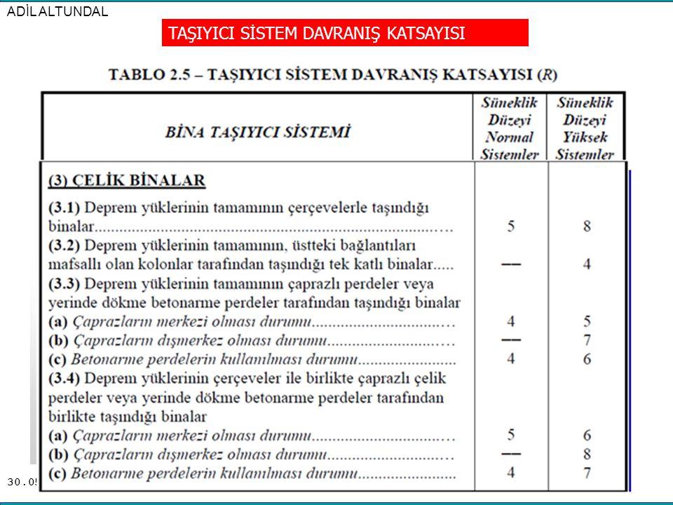 30.05.2016 ADİL ALTUNDAL SAYFA21 TAŞIYICI SİSTEM DAVRANIŞ KATSAYISI