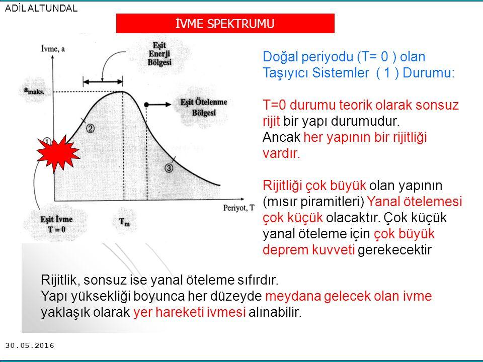 30.05.2016 İVME SPEKTRUMU Doğal periyodu (T= 0 ) olan Taşıyıcı Sistemler ( 1 ) Durumu: T=0 durumu teorik olarak sonsuz rijit bir yapı durumudur. Ancak