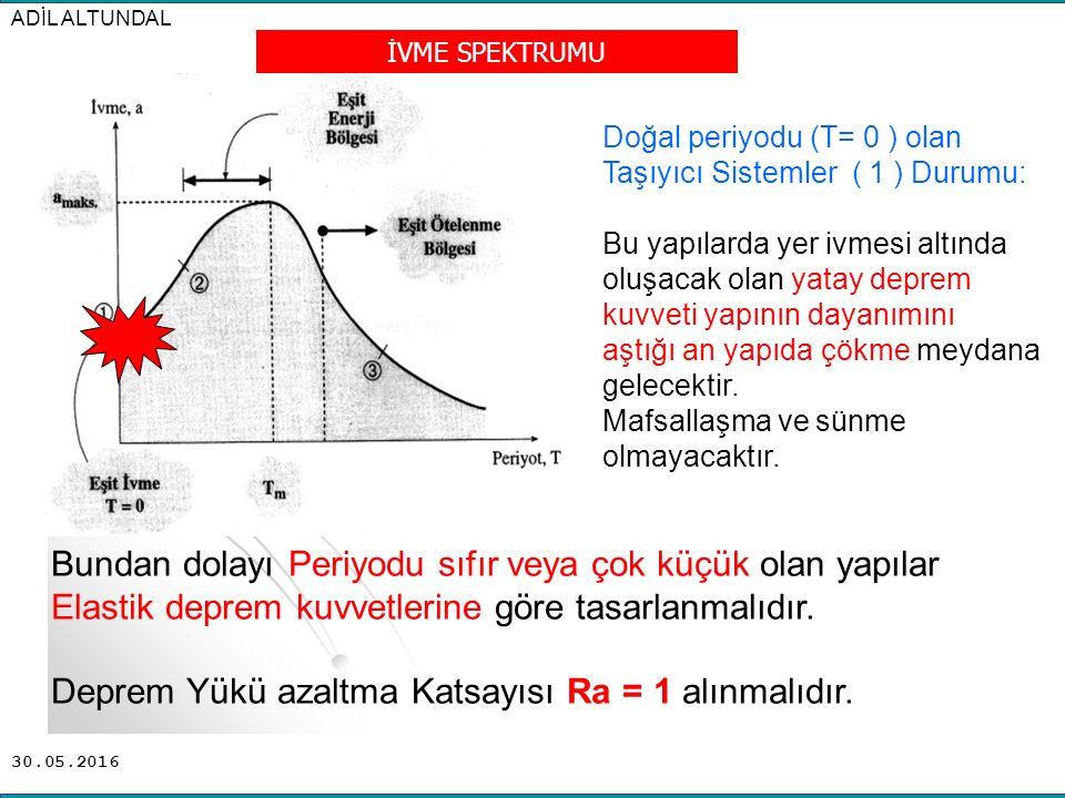 30.05.2016 İVME SPEKTRUMU Doğal periyodu (T= 0 ) olan Taşıyıcı Sistemler ( 1 ) Durumu: Bu yapılarda yer ivmesi altında oluşacak olan yatay deprem kuvv