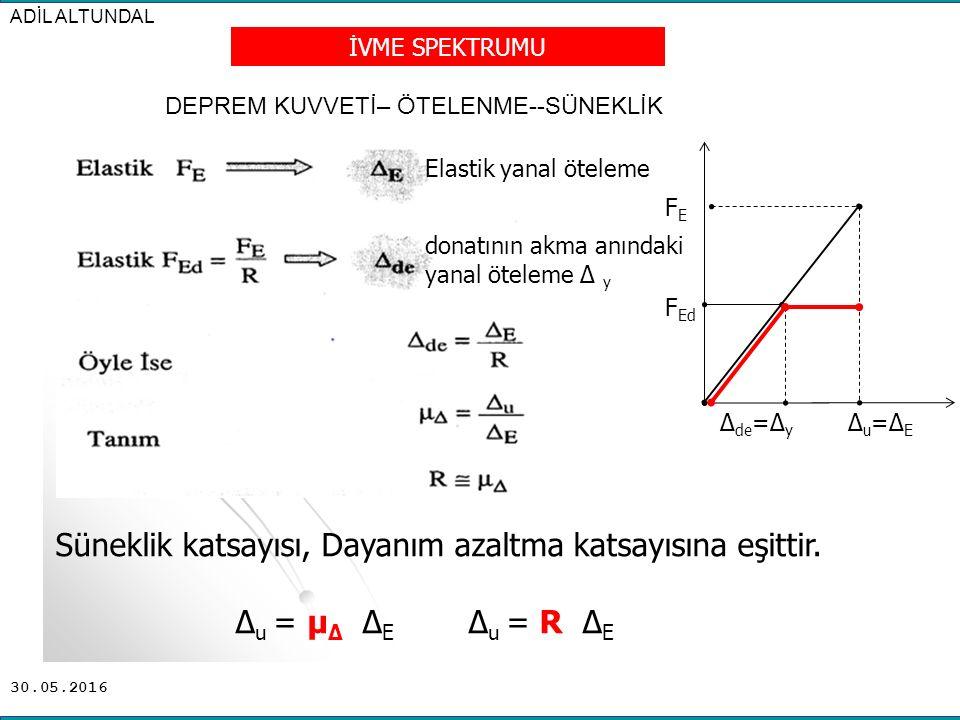 30.05.2016 İVME SPEKTRUMU F Ed Δu=ΔEΔu=ΔE FEFE Δ de =Δ y DEPREM KUVVETİ– ÖTELENME--SÜNEKLİK Süneklik katsayısı, Dayanım azaltma katsayısına eşittir. Δ