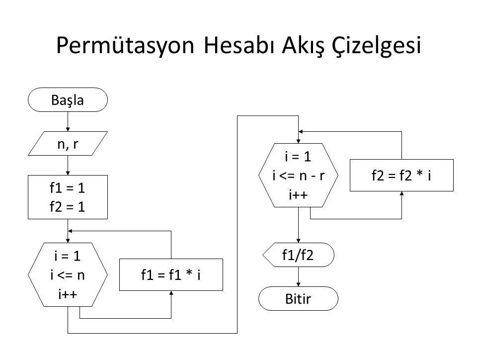 Kombinasyon Hesabı Akış Çizelgesi Başla n, r f1 = 1, f2 = 1 f3 = 1 i = 1 i <= n i++ f1 = f1 * i f1/(f2*f3) Bitir i = 1 i <= n - r i++ f2 = f2 * i i = 1 i <= r i++ f3 = f3 * i