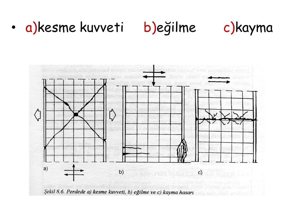 a)kesme kuvveti b)eğilme c)kayma