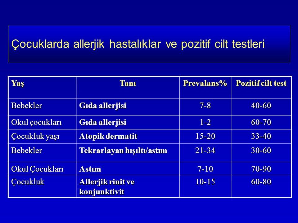 Çocuklarda allerjik hastalıklar ve pozitif cilt testleriYaşTanıPrevalans% Pozitif cilt test Bebekler Gıda allerjisi 7-840-60 Okul çocukları Gıda allerjisi 1-260-70 Çocukluk yaşı Atopik dermatit 15-2033-40 Bebekler Tekrarlayan hışıltı/astım 21-3430-60 Okul Çocukları Astım7-1070-90 Çocukluk Allerjik rinit ve konjunktivit 10-1560-80