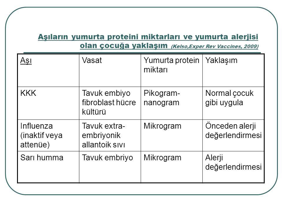 Aşıların yumurta proteini miktarları ve yumurta alerjisi olan çocuğa yaklaşım (Kelso,Exper Rev Vaccines, 2009) AşıVasatYumurta protein miktarı Yaklaşı