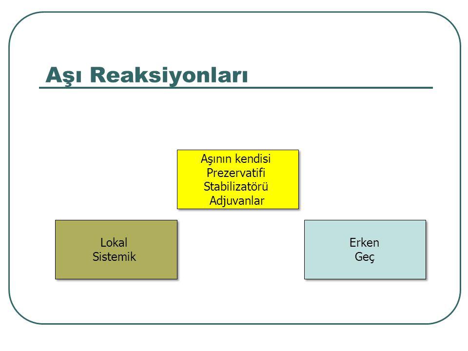 Aşı Reaksiyonları (IgE'ye bağlı) Erken Dakika – 4 saat Ürtiker, anjioödem Hışıltı, stridor Anafilaksi Geç Saatler – 2-3 hafta Deri döküntüsü Makulopapüler Ürtiker Eritema multiforme