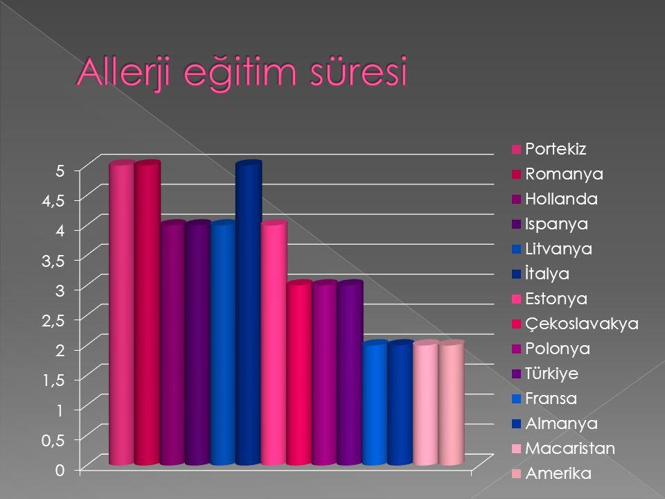 22 Ülkede Astım Allerjik rinit, konjunktivit Besin allerjisi İ laç allerjisi Venom allerjisi Anaflaksi Immunoterapi Ürtiker/anjioödem Ekzema Ço ğ u ülkede Cilt allerjileri Kontakt dermatit Mesleksel astım + Primer İ mmun yetmezlik Bazı ülkelerde AIDS Transplantasyon