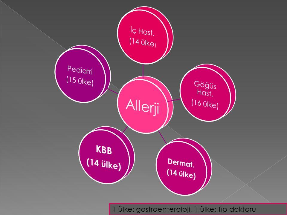  İNGİLTERE  BREZİLYA  AFRİKA  ARJANTİN  KOLOMBİA  JAPONYA  FİNLANDİYA  İSPANYA AVUSTURALYA İ NG İ LTERE AMER İ KA TAYLAND BREZ İ LYA KANADA ARJANT İ N İ SRA İ L İ TALYA  FRANSA  ALMANYA  ISPANYA  HOLLANDA Allerji -İmmünoloji Göğüs Allerji ALLERJİ AVUSTURALYA AMER İ KA Göğüs-Allerji -İmmünoloji  İ SV İ ÇRE  ARJANT İ N  AMER İ KA  ISPANYA  FRANSA  İ NG İ LTERE  İ SV İ ÇRE  ARJANT İ N  AMER İ KA  ISPANYA  FRANSA  İ NG İ LTERE İmmünoloji