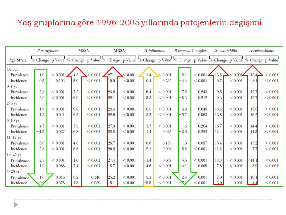 Yaş gruplarına göre 1996-2005 yıllarında patojenlerin değişimi