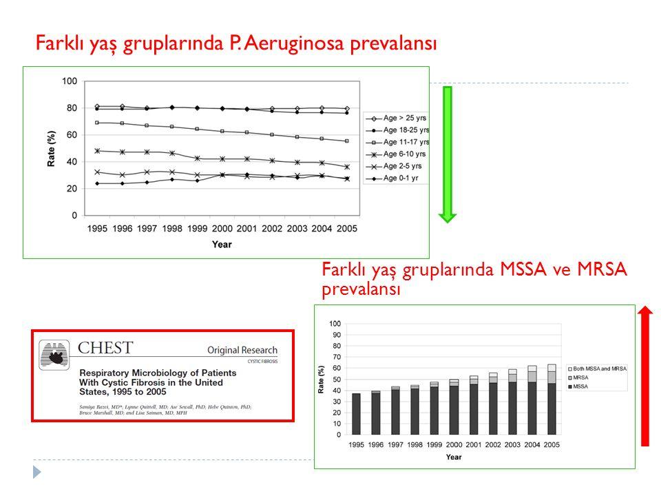 Farklı yaş gruplarında P. Aeruginosa prevalansı Farklı yaş gruplarında MSSA ve MRSA prevalansı