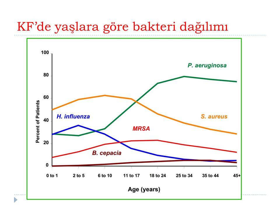 KF'de yaşlara göre bakteri dağılımı