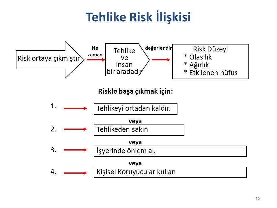 13 Risk Düzeyi * Olasılık * Ağırlık * Etkilenen nüfus Riskle başa çıkmak için: 1.1. 2. 3.3. 4.4. Ne zaman değerlendir Tehlikeyi ortadan kaldır. Tehlik