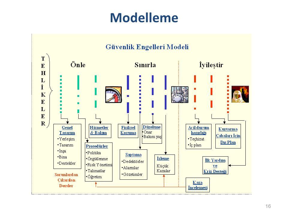 16 Modelleme
