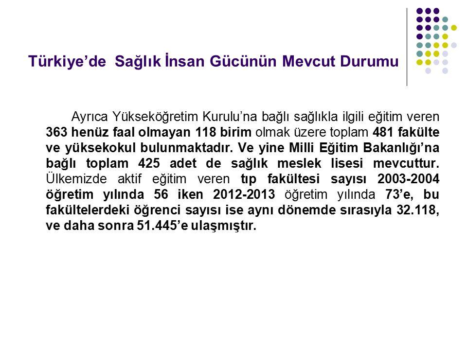 Türkiye'de Sağlık İnsan Gücünün Mevcut Durumu Ayrıca Yükseköğretim Kurulu'na bağlı sağlıkla ilgili eğitim veren 363 henüz faal olmayan 118 birim olmak