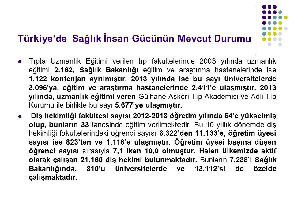 Türkiye'de Sağlık İnsan Gücünün Mevcut Durumu Tıpta Uzmanlık Eğitimi verilen tıp fakültelerinde 2003 yılında uzmanlık eğitimi 2.162, Sağlık Bakanlığı