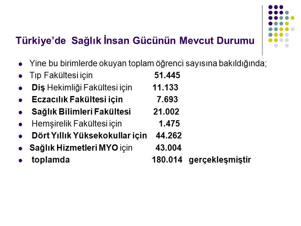 Türkiye'de Sağlık İnsan Gücünün Mevcut Durumu Yine bu birimlerde okuyan toplam öğrenci sayısına bakıldığında; Tıp Fakültesi için 51.445 Diş Hekimliği