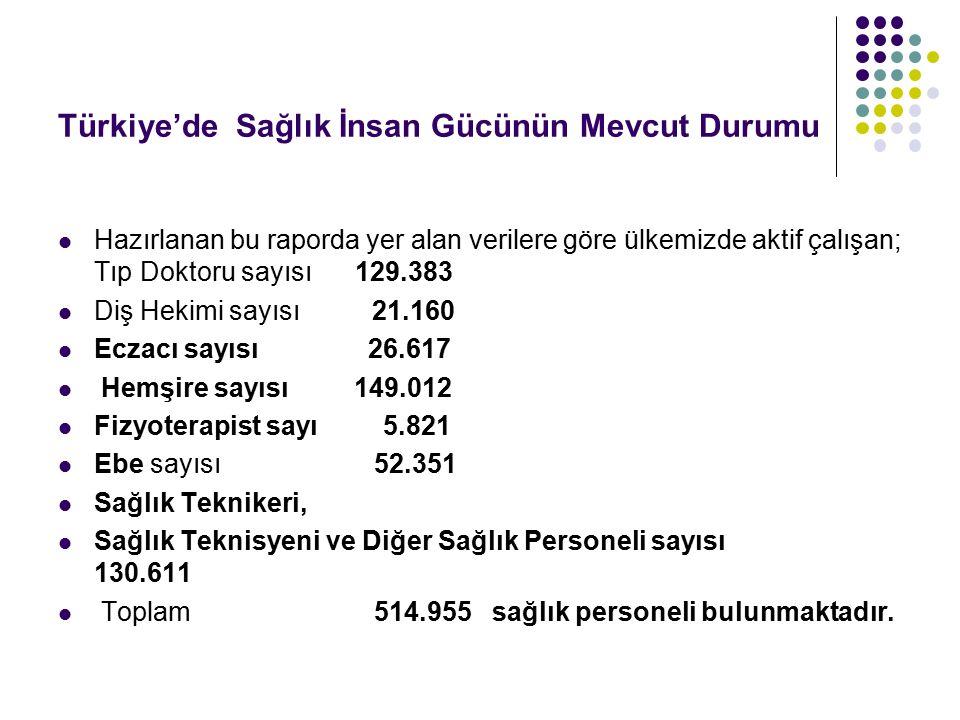 Türkiye'de Sağlık İnsan Gücünün Mevcut Durumu Hazırlanan bu raporda yer alan verilere göre ülkemizde aktif çalışan; Tıp Doktoru sayısı 129.383 Diş Hek