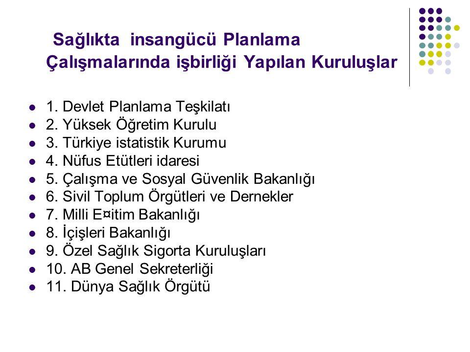 Sağlıkta insangücü Planlama Çalışmalarında işbirliği Yapılan Kuruluşlar 1. Devlet Planlama Teşkilatı 2. Yüksek Öğretim Kurulu 3. Türkiye istatistik Ku
