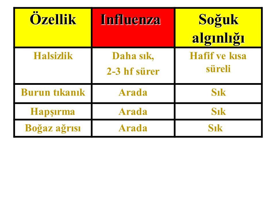 Soğuk algınlığı InfluenzaÖzellik Hafif ve kısa süreli Daha sık, 2-3 hf sürer Halsizlik SıkAradaBurun tıkanık SıkAradaHapşırma SıkAradaBoğaz ağrısı