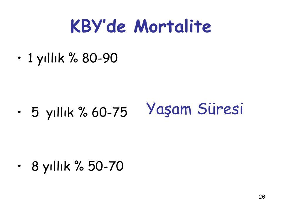 26 KBY'de Mortalite 1 yıllık % 80-90 5 yıllık % 60-75 8 yıllık % 50-70 Yaşam Süresi