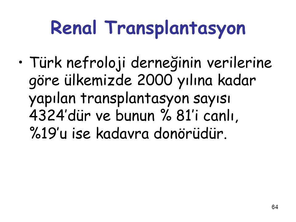 64 Renal Transplantasyon Türk nefroloji derneğinin verilerine göre ülkemizde 2000 yılına kadar yapılan transplantasyon sayısı 4324'dür ve bunun % 81'i