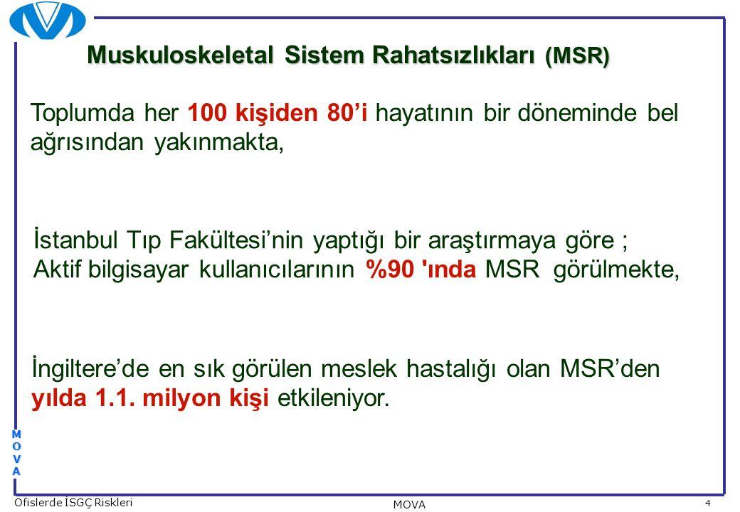 4 Ofislerde İSGÇ Riskleri MOVA MOVAMOVAMOVAMOVA Toplumda her 100 kişiden 80'i hayatının bir döneminde bel ağrısından yakınmakta, İstanbul Tıp Fakültes