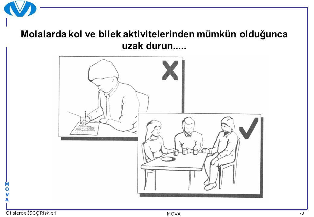 73 Ofislerde İSGÇ Riskleri MOVA MOVAMOVAMOVAMOVA Molalarda kol ve bilek aktivitelerinden mümkün olduğunca uzak durun.....