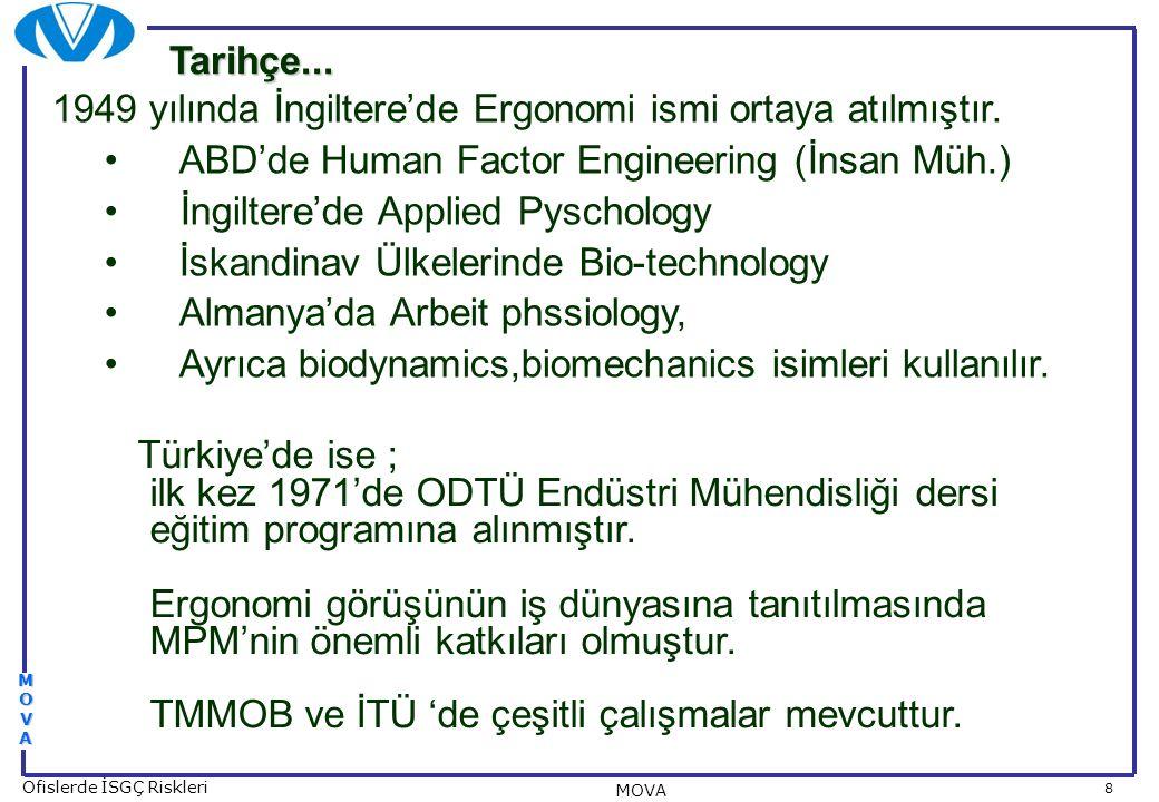 8 Ofislerde İSGÇ Riskleri MOVA MOVAMOVAMOVAMOVA 1949 yılında İngiltere'de Ergonomi ismi ortaya atılmıştır. ABD'de Human Factor Engineering (İnsan Müh.