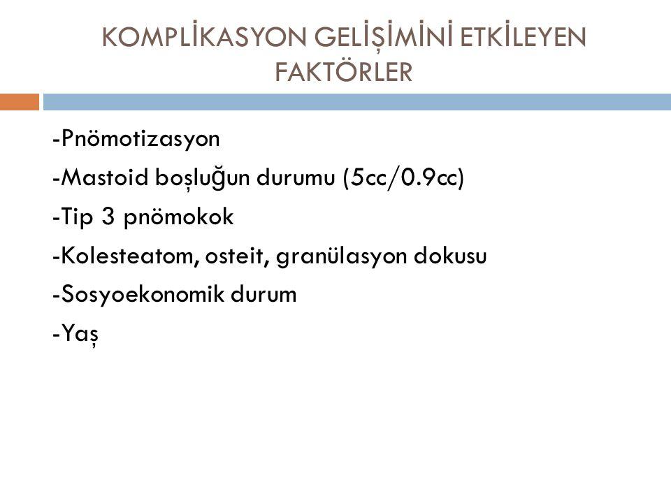 KOMPL İ KASYON GEL İ Ş İ M İ N İ ETK İ LEYEN FAKTÖRLER -Pnömotizasyon -Mastoid boşlu ğ un durumu (5cc/0.9cc) -Tip 3 pnömokok -Kolesteatom, osteit, gra