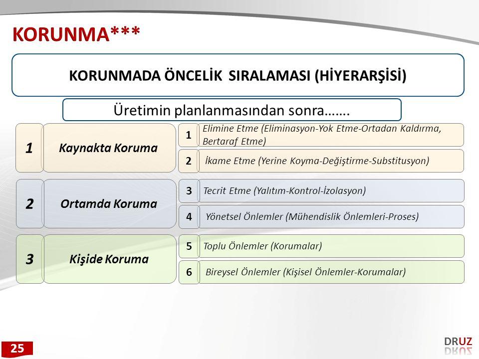 KORUNMADA ÖNCELİK SIRALAMASI (HİYERARŞİSİ) Kaynakta Koruma 1 Elimine Etme (Eliminasyon-Yok Etme-Ortadan Kaldırma, Bertaraf Etme) 1 İkame Etme (Yerine Koyma-Değiştirme-Substitusyon) 2 Ortamda Koruma 2 Tecrit Etme (Yalıtım-Kontrol-İzolasyon) 3 Yönetsel Önlemler (Mühendislik Önlemleri-Proses) 4 Kişide Koruma 3 Toplu Önlemler (Korumalar) 5 Bireysel Önlemler (Kişisel Önlemler-Korumalar) 6 Üretimin planlanmasından sonra…….