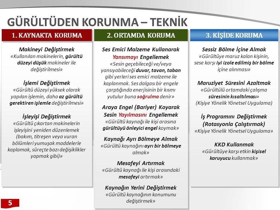 2.ORTAMDA KORUMA 3.