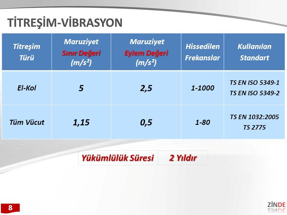Titreşim Türü Maruziyet Sınır Değeri Sınır Değeri (m/s²) Maruziyet Eylem Değeri Eylem Değeri (m/s²) Hissedilen Frekanslar Kullanılan Standart El-Kol 52,5 1-1000 TS EN ISO 5349-1 TS EN ISO 5349-2 Tüm Vücut 1,150,5 1-80 TS EN 1032:2005 TS 2775 8 2 Yıldır Yükümlülük Süresi