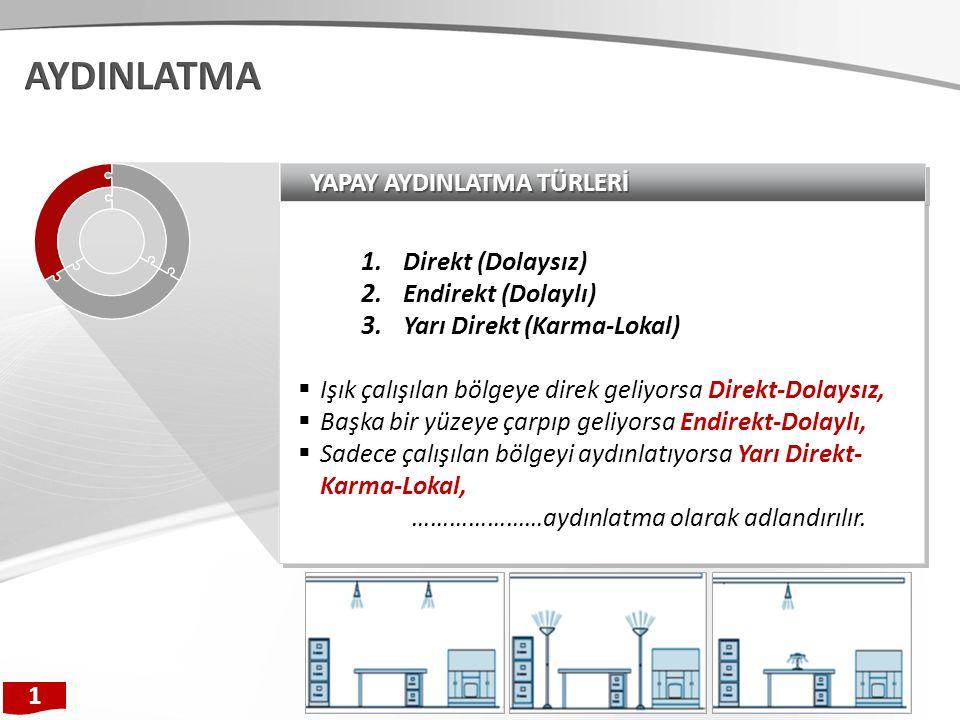 YAPAY AYDINLATMA TÜRLERİ 1.Direkt (Dolaysız) 2. Endirekt (Dolaylı) 3.