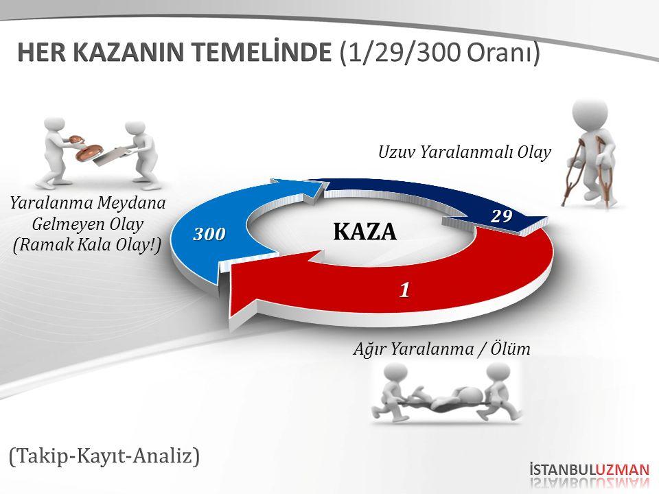 Uzuv Yaralanmalı Olay Ağır Yaralanma / Ölüm Yaralanma Meydana Gelmeyen Olay (Ramak Kala Olay!) KAZA 300 1 29