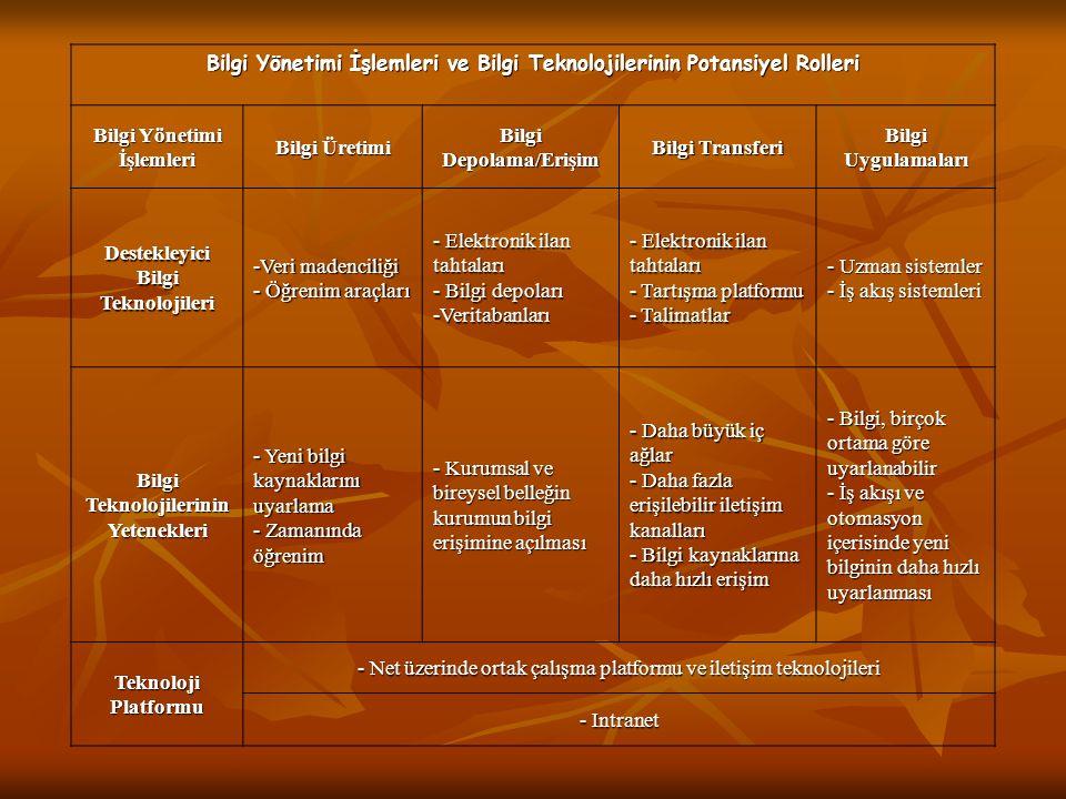 Bilgi Yönetimi İşlemleri ve Bilgi Teknolojilerinin Potansiyel Rolleri Bilgi Yönetimi İşlemleri Bilgi Üretimi Bilgi Depolama/Erişim Bilgi Transferi Bilgi Uygulamaları Destekleyici Bilgi Teknolojileri -Veri madenciliği - Öğrenim araçları - Elektronik ilan tahtaları - Bilgi depoları -Veritabanları - Elektronik ilan tahtaları - Tartışma platformu - Talimatlar - Uzman sistemler - İş akış sistemleri Bilgi Teknolojilerinin Yetenekleri - Yeni bilgi kaynaklarını uyarlama - Zamanında öğrenim - Kurumsal ve bireysel belleğin kurumun bilgi erişimine açılması - Daha büyük iç ağlar - Daha fazla erişilebilir iletişim kanalları - Bilgi kaynaklarına daha hızlı erişim - Bilgi, birçok ortama göre uyarlanabilir - İş akışı ve otomasyon içerisinde yeni bilginin daha hızlı uyarlanması Teknoloji Platformu - Net üzerinde ortak çalışma platformu ve iletişim teknolojileri - Intranet