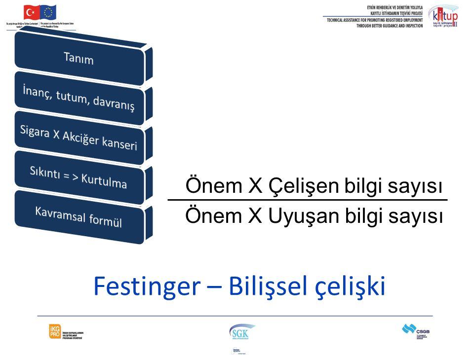 Festinger – Bilişsel çelişki Önem X Çelişen bilgi sayısı Önem X Uyuşan bilgi sayısı