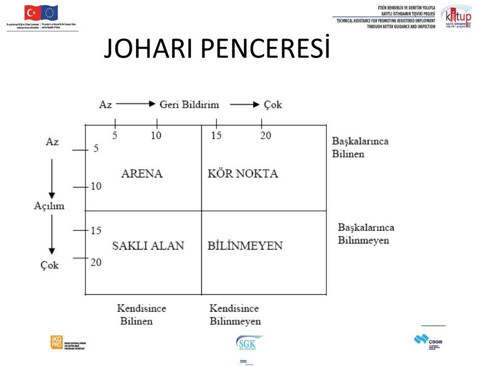 JOHARI PENCERESİ 36